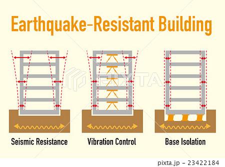 耐震構造の比較 図解イラスト